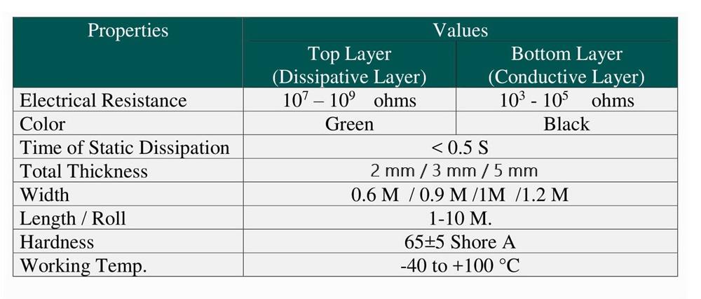 แผ่นยางกันไฟฟ้าสถิตย์ESD สีเขียว